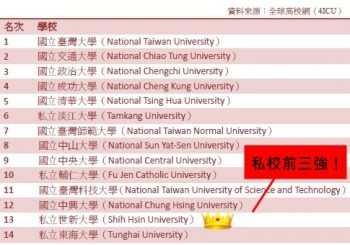 SHU gets global kudos as 'top 3' private college in Taiwan