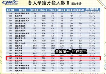 SHU in top 2 of preferred private universities